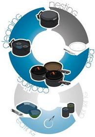Фото 13 к товару Набор посуды GSI Outdoors Pinnacle Base Camper Small