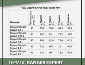 Термос питьевой Ranger Expert, 0,9 л (RA 9920) - Фото №9