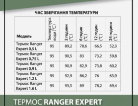 Термос питьевой Ranger Expert, 1,2 л (RA 9921) - Фото №9